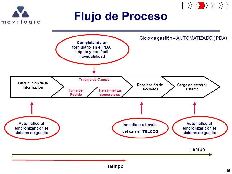 15 Flujo de Proceso Carga de datos al sistema Recolección de los datos Distribución de la información Trabajo de Campo Toma del Pedido Herramientas co