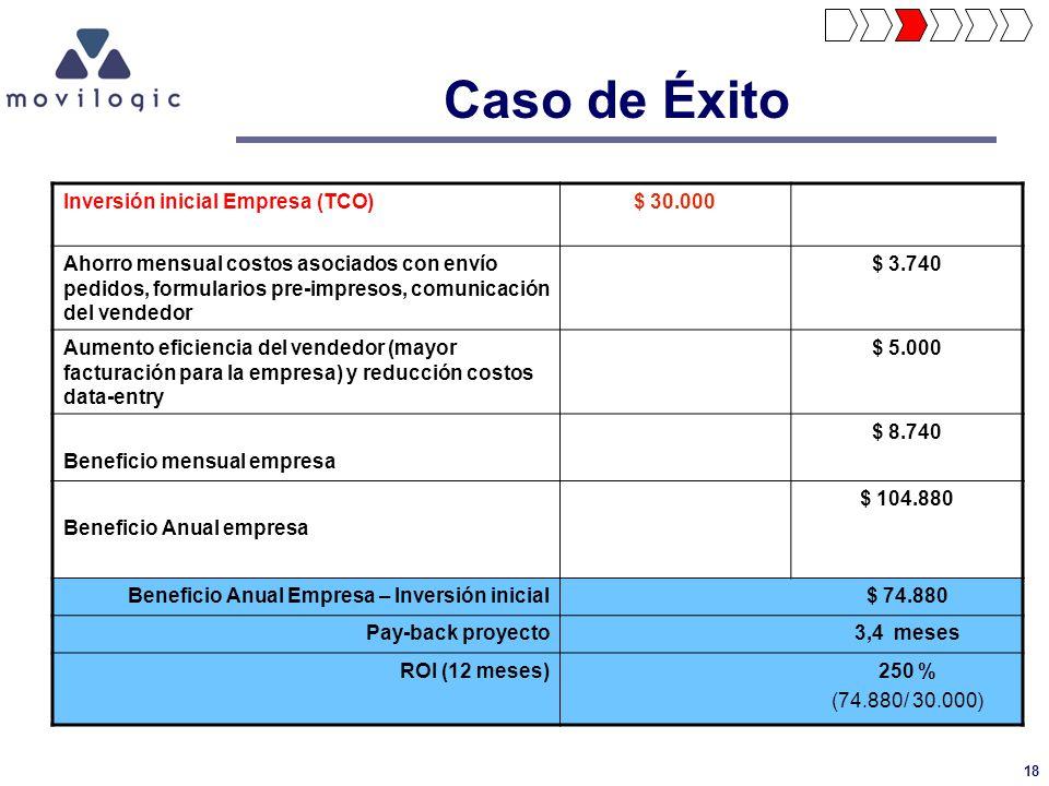 18 Inversión inicial Empresa (TCO)$ 30.000 Ahorro mensual costos asociados con envío pedidos, formularios pre-impresos, comunicación del vendedor $ 3.