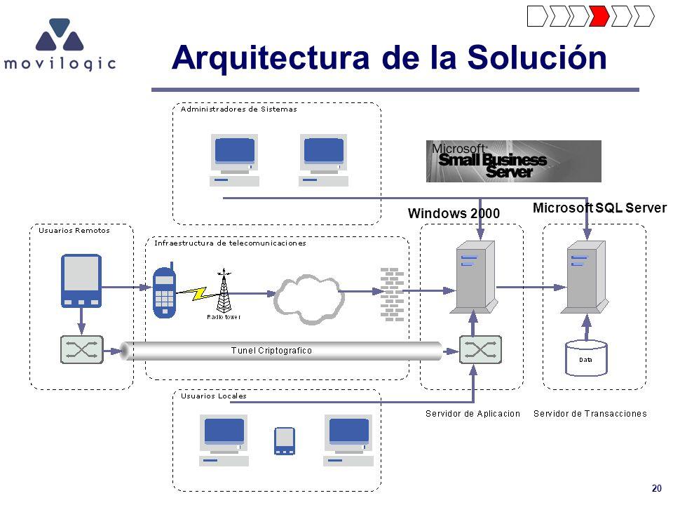20 Arquitectura de la Solución Windows 2000 Microsoft SQL Server