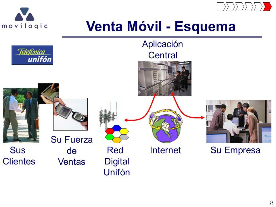 25 Venta Móvil - Esquema Aplicación Central Sus Clientes Internet Su Fuerza de Ventas Su Empresa Red Digital Unifón