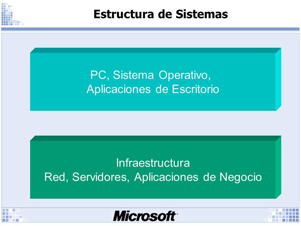 Estructura de Sistemas Infraestructura Red, Servidores, Aplicaciones de Negocio PC, Sistema Operativo, Aplicaciones de Escritorio