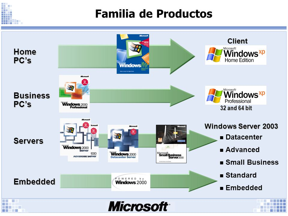 Familia de Productos Client Servers Home PCs Business PCs Embedded Windows Server 2003 Datacenter Advanced Small Business Standard Embedded 32 and 64
