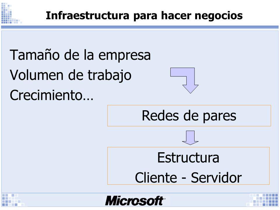 Tamaño de la empresa Volumen de trabajo Crecimiento… Infraestructura para hacer negocios Redes de pares Estructura Cliente - Servidor