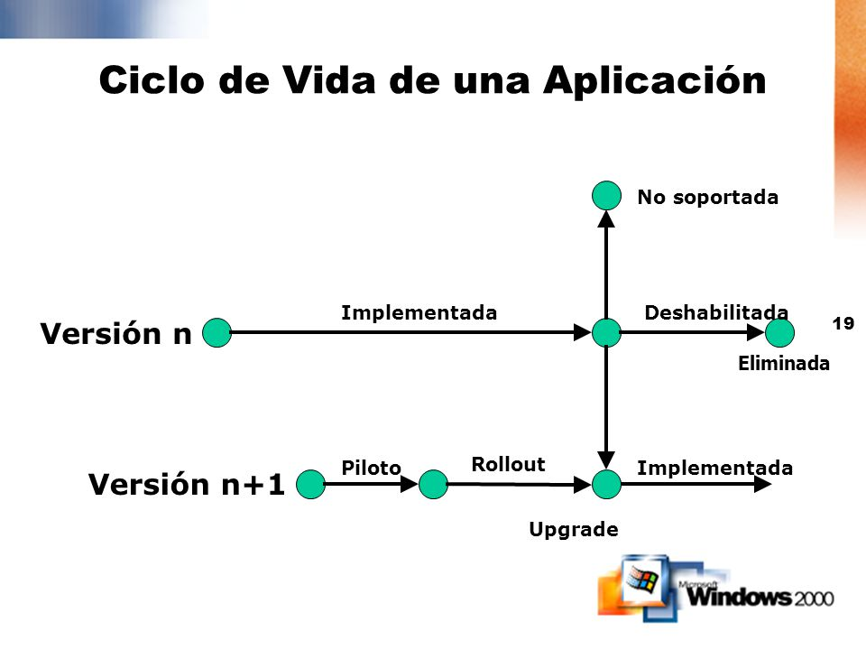 18 Instalación y mantenimiento de software Windows Installer Implementación de software basado en políticas Asignación y Publicación Usuarios no neces