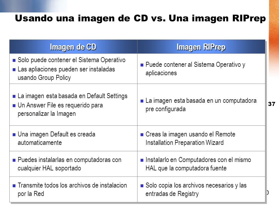 36 Ejecutando el Remote Installation Preparation Wizard Remote Installation Preparation Wizard Quita los SIDs y unique registry settings Crea la image