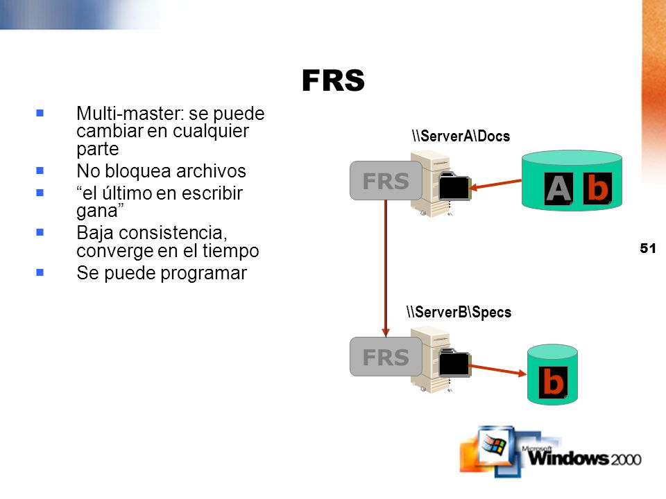 50 Servicio de Replicación de Archivos (FRS) Automáticamente replica data modificada entre shares Automáticamente replica data modificada entre shares