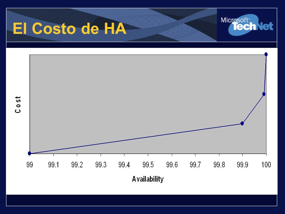 El Costo de HA