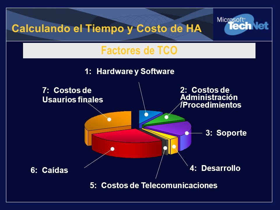 Calculando el Tiempo y Costo de HA 2: Costos de Administración /Procedimientos 1: Hardware y Software 7: Costos de Usaurios finales 3: Soporte 4: Desa
