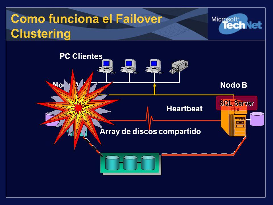 Como funciona el Failover Clustering PC Clientes Nodo ANodo B Array de discos compartido Heartbeat SQL Server