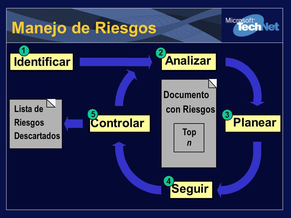 Manejo de Riesgos Lista de Riesgos Descartados Planear 3 Analizar 2 Controlar 5 Identificar 1 Documento con Riesgos Seguir 4 Top n