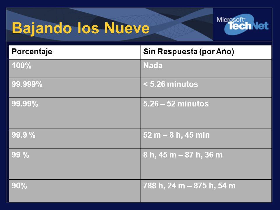 Bajando los Nueve PorcentajeSin Respuesta (por Año) 100%Nada 99.999%< 5.26 minutos 99.99%5.26 – 52 minutos 99.9 %52 m – 8 h, 45 min 99 %8 h, 45 m – 87