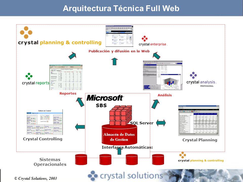 © Crystal Solutions, 2003 Arquitectura Técnica Full Web Crystal Planning Análisis Reportes Sistemas Operacionales Interfases Automáticas: Almacén de Datos de Gestion Publicación y difusión en la Web Crystal Controlling SQL Server SBS