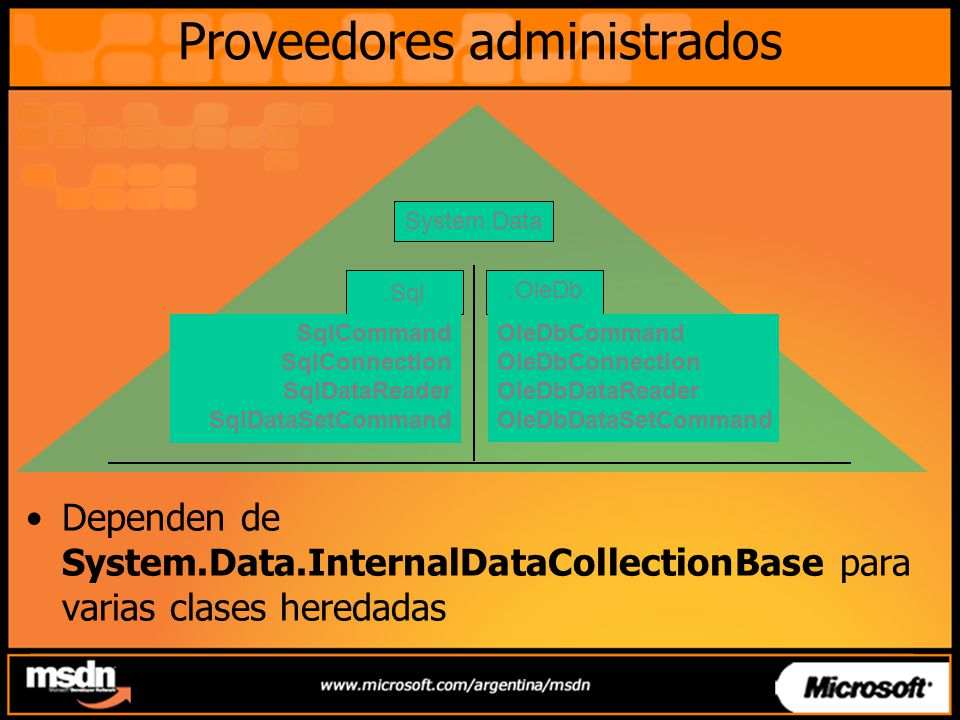 Proveedores administrados System.Data.OleDb.Sql OleDbCommand OleDbConnection OleDbDataReader OleDbDataSetCommand SqlCommand SqlConnection SqlDataReade