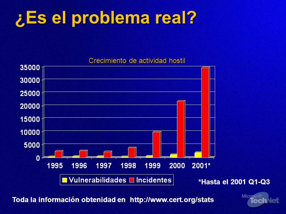 ¿Es el problema real? Toda la información obtenidad en http://www.cert.org/stats *Hasta el 2001 Q1-Q3 Crecimiento de actividad hostil