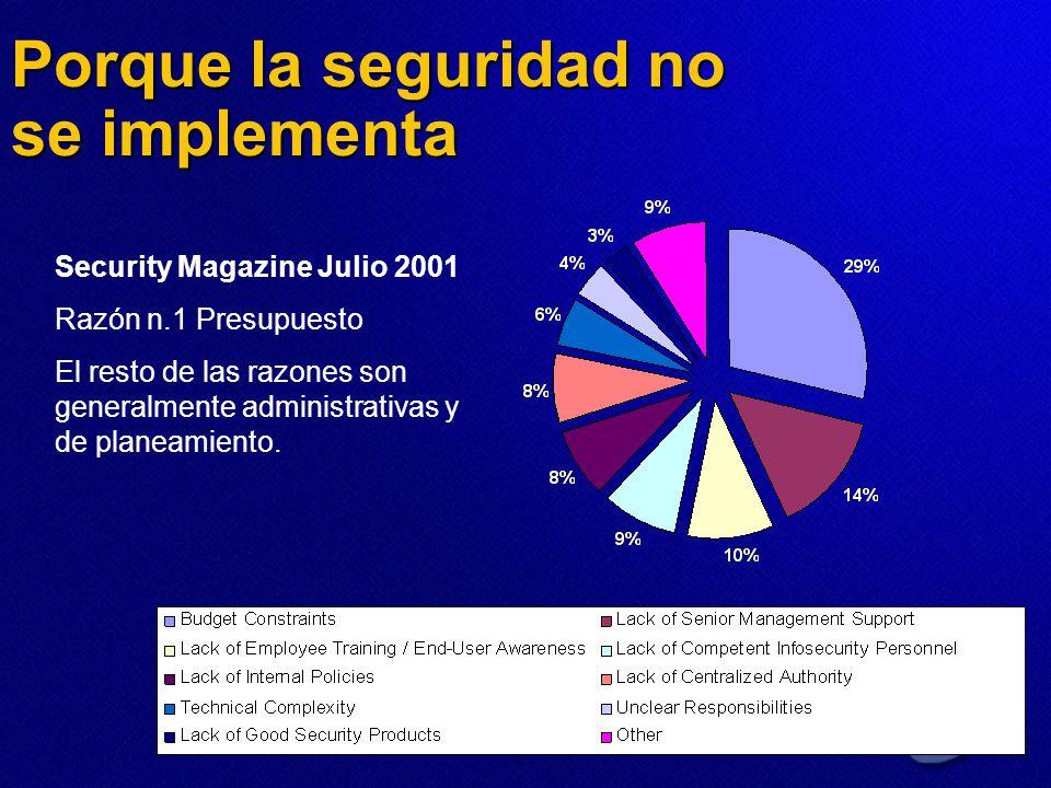 Porque la seguridad no se implementa Security Magazine Julio 2001 Razón n.1 Presupuesto El resto de las razones son generalmente administrativas y de