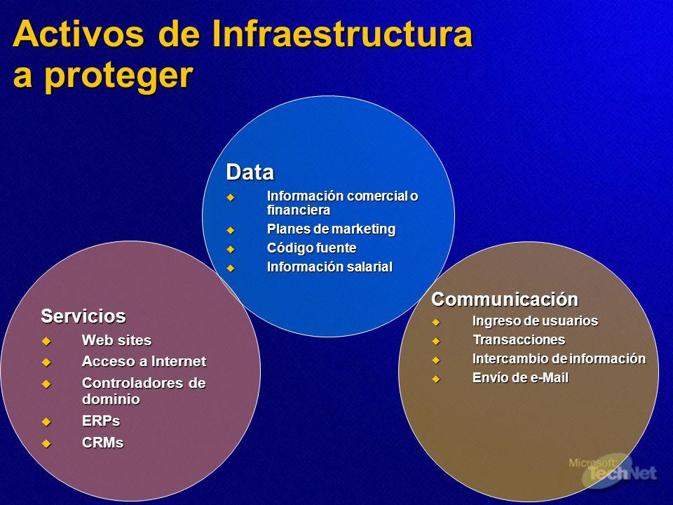 Activos de Infraestructura a proteger Data Información comercial o financiera Información comercial o financiera Planes de marketing Planes de marketi
