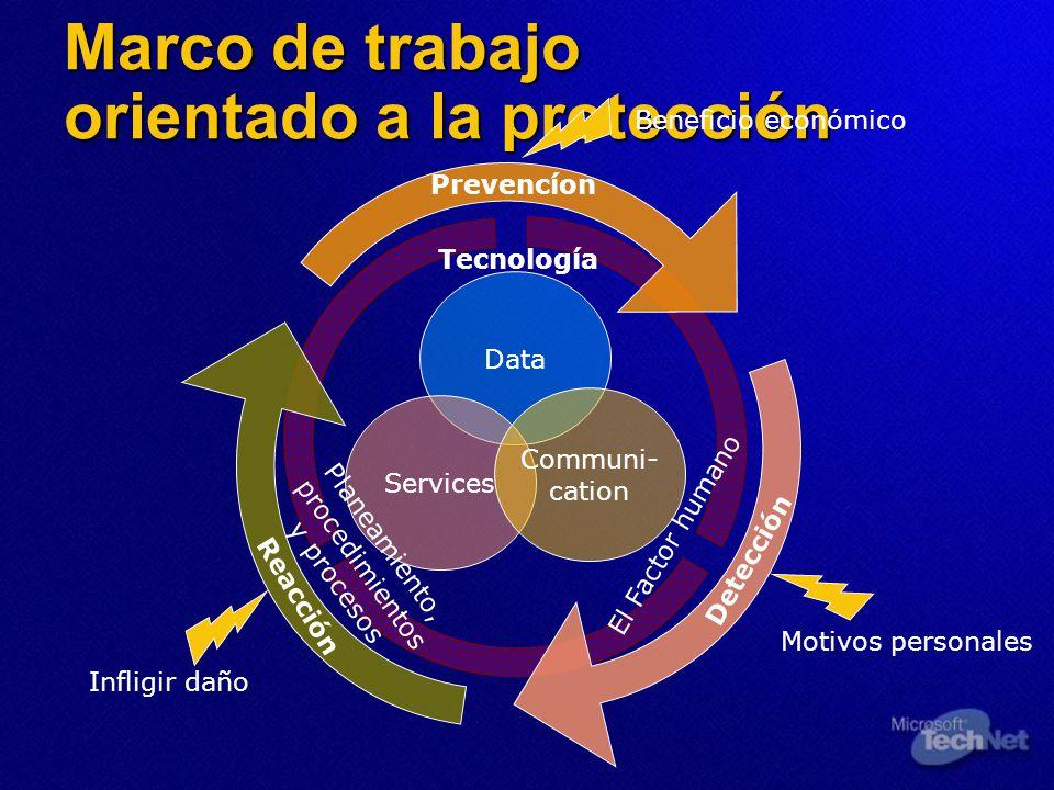 Marco de trabajo orientado a la protección Data Services Communi- cation Prevencíon Detección Reacción Tecnología Planeamiento, procedimientos y proce