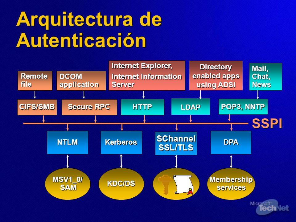 Secure RPC HTTP SSPI Internet Explorer, Internet Information Server NTLMKerberos SChannel SSL/TLS MSV1_0/ SAM KDC/DS DCOM application DPA Membership s
