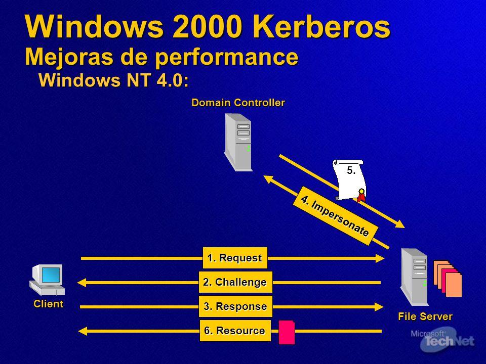 Windows 2000 Kerberos Mejoras de performance Windows NT 4.0: File Server Client Domain Controller 1. Request 4. Impersonate 2. Challenge 3. Response 5