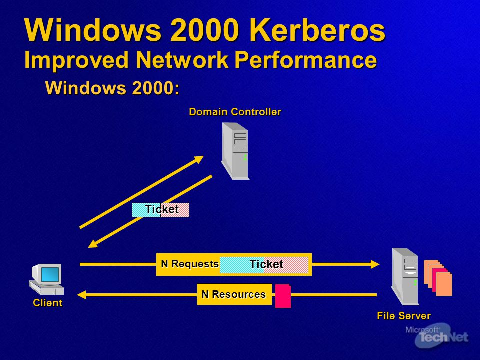 Windows 2000 Kerberos Improved Network Performance Windows 2000: File Server Client Domain Controller N Requests Ticket N Resources Ticket