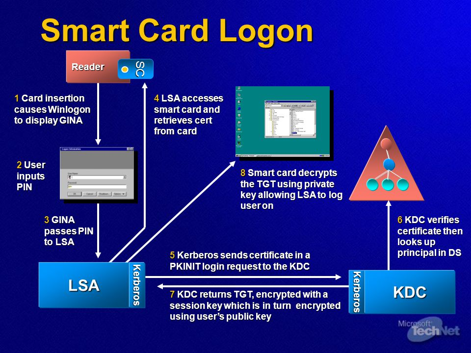 1 Card insertion causes Winlogon to display GINA 2 User inputs PIN 5 Kerberos sends certificate in a PKINIT login request to the KDC 7 KDC returns TGT