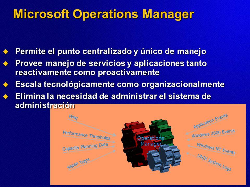 Microsoft Operations Manager Permite el punto centralizado y único de manejo Permite el punto centralizado y único de manejo Provee manejo de servicio