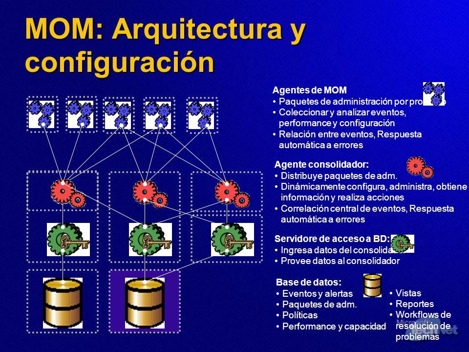Agentes de MOM Paquetes de administración por producto Coleccionar y analizar eventos, performance y configuración Relación entre eventos, Respuesta a