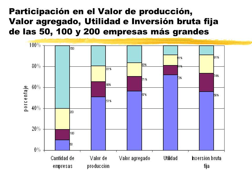 Valor agregado sectorial de las empresas del panel respecto al valor agregado de los mismos sectores en el total del país