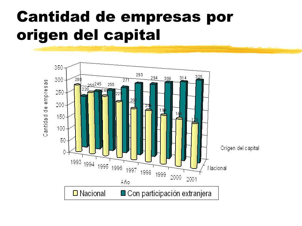 Evolución del valor agregado de las Grandes empresas y del Total del país. NI 1993=100