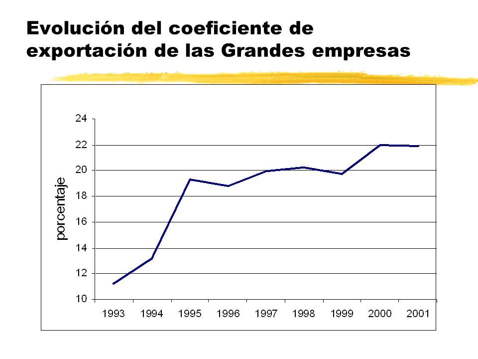 Concentración de la exportación de bienes y servicios