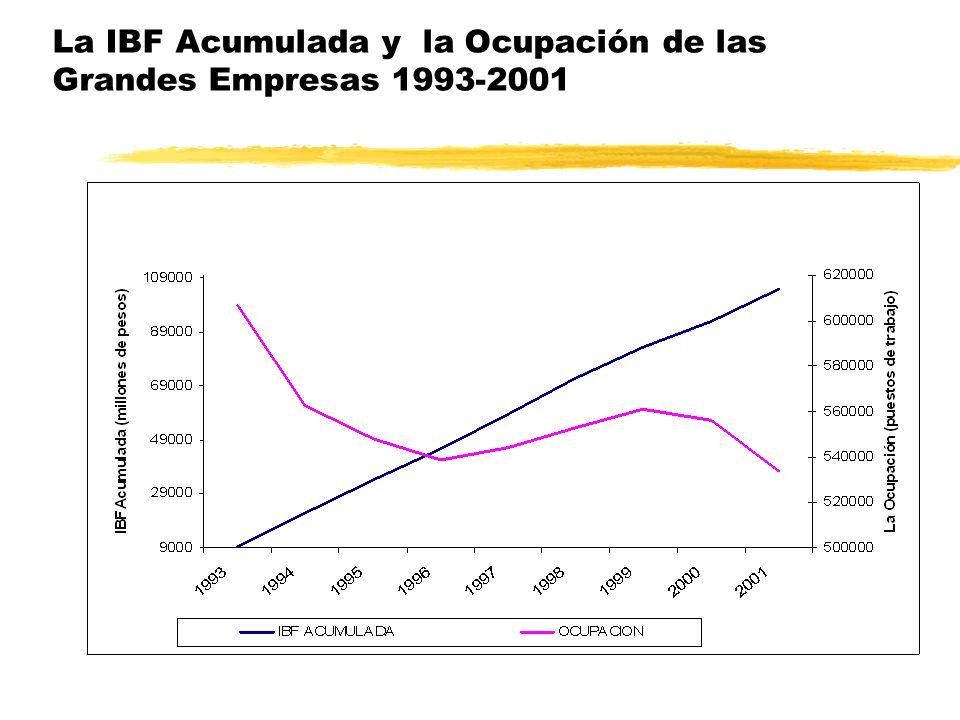 Evolución del coeficiente de exportación de las Grandes empresas