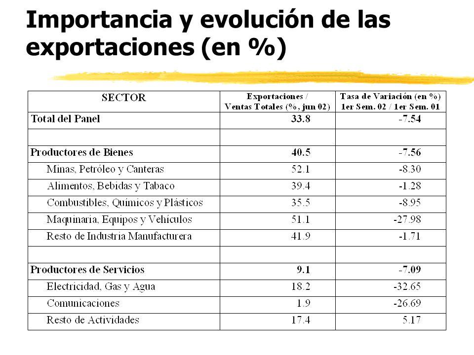 Niveles de Capacidad Utilizada (en %)