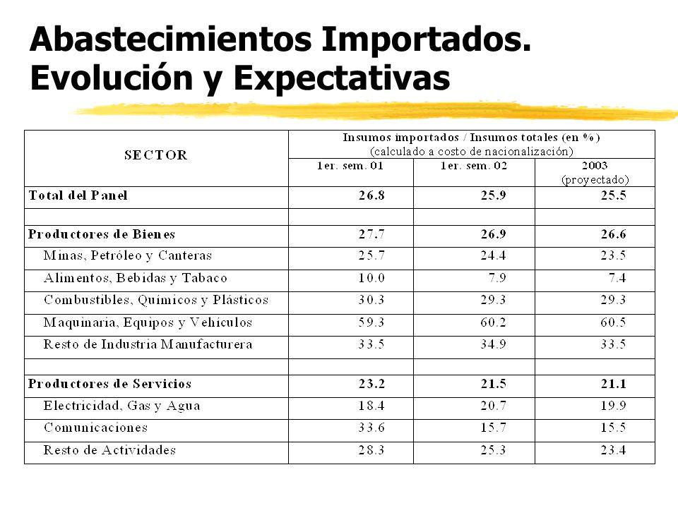 Expectativas sobre la evolución de las exportaciones (en %)