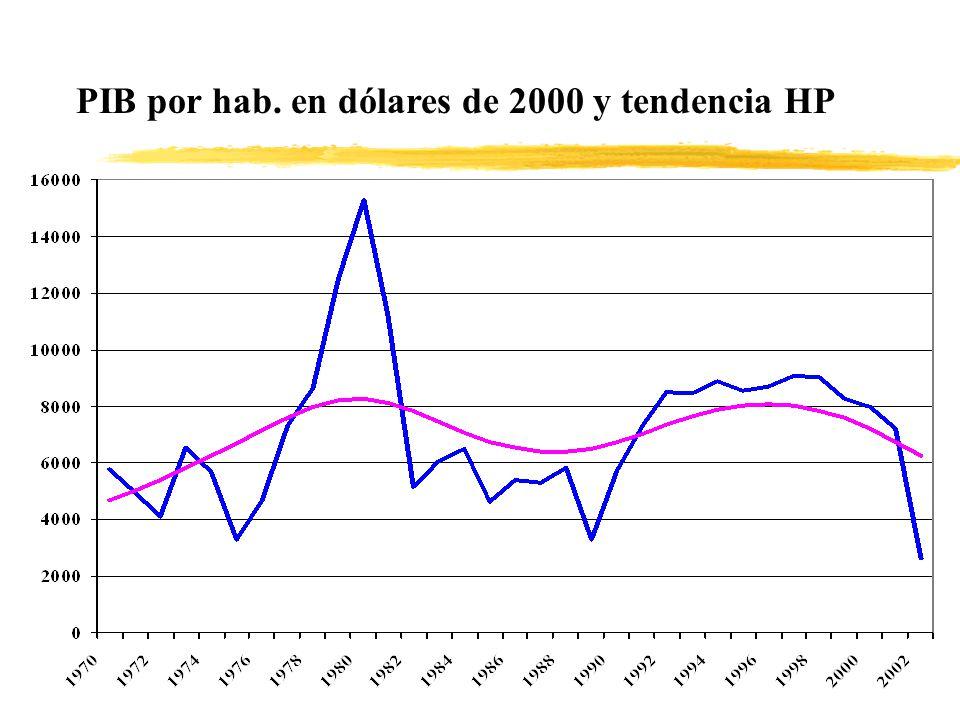 PIB - desestacionalizado - A PRECIOS CONSTANTES Y TENDENCIA Hodrick- Prescott