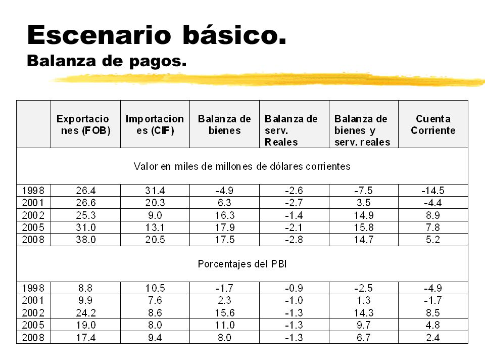 zValor de las exportaciones de bienes: crecimiento relativamente moderado, del orden de 7% por año.