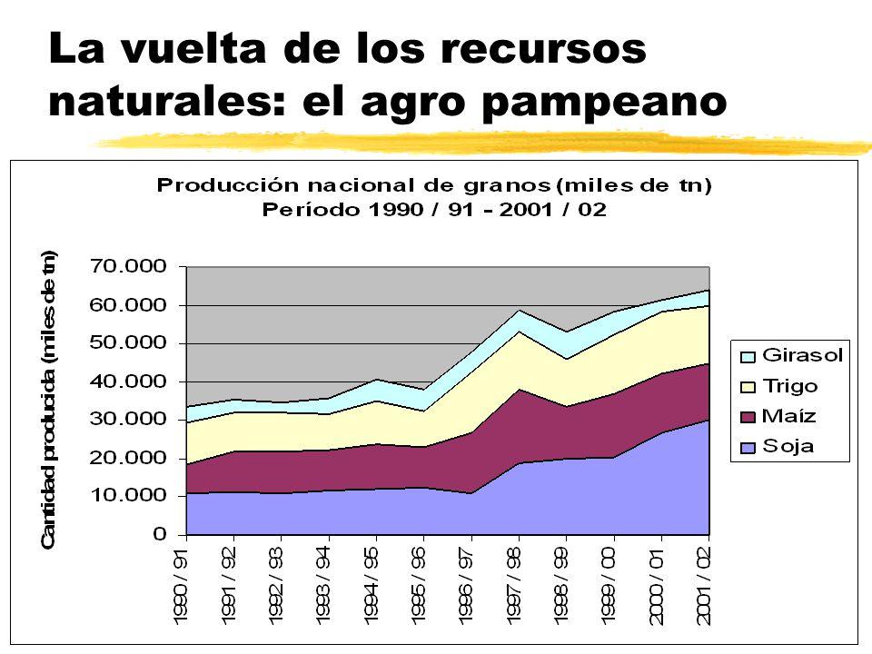 Tramas agroalimentarias: rasgos destacados de los 90´s zExpansión de la producción primaria yFuerte crecimiento de la producción de cereales y oleaginosas: hasta alcanzar un promedio cercano a los 70 millones de tn.