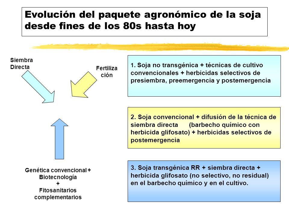 Tramas agroalimentarias: rasgos destacados de los 90´s (cont.) zIncorporación de innovaciones tecnológicas yIntroducción de semillas transgénicas en soja, maíz y algodón (el 90% de la soja y el 25% del maíz sembrado son transgénicos); ymejoras en la genética animal (para carne y leche), vía inseminación artificial; ymayor uso de fertilizantes y agroquímicos en general (se sextuplicó en una década); ydifusión masiva de la siembra directa y el doble cultivo en agricultura, el desarrollo de los sistemas de engorde a corral en ganadería, y la difusión de nuevas técnicas en lechería; yuso de nuevas tecnologías de almacenaje en campo (silos, bolsas pvc) ycapitalización del sector primario en bienes de capital