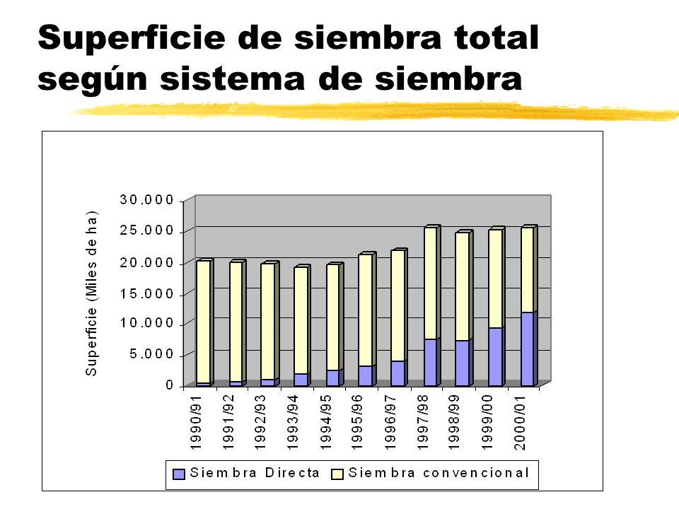 Siembra Directa Genética convencional + Biotecnología + Fitosanitarios complementarios Fertiliza ción 2.
