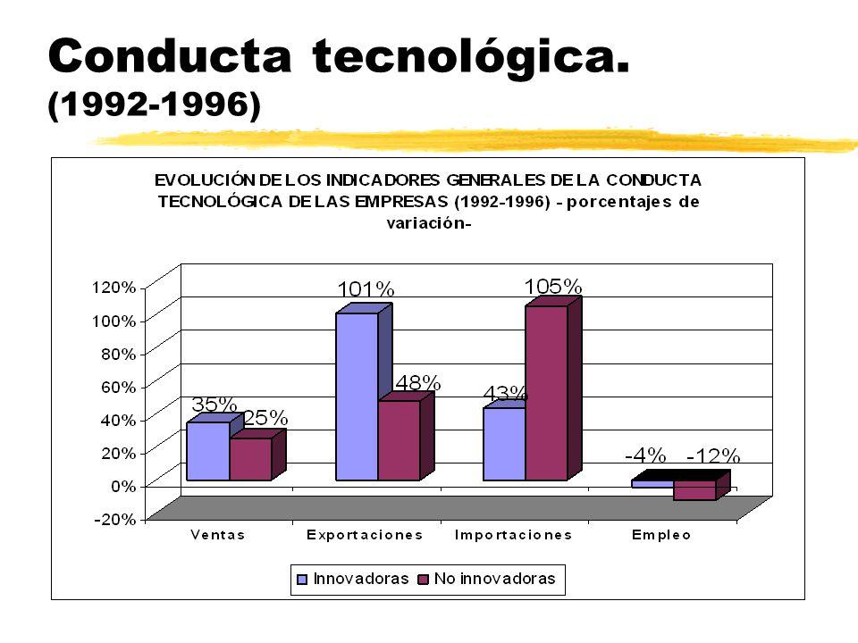 Inversiones en mejoras de las capacidades tecnológicas (1996)