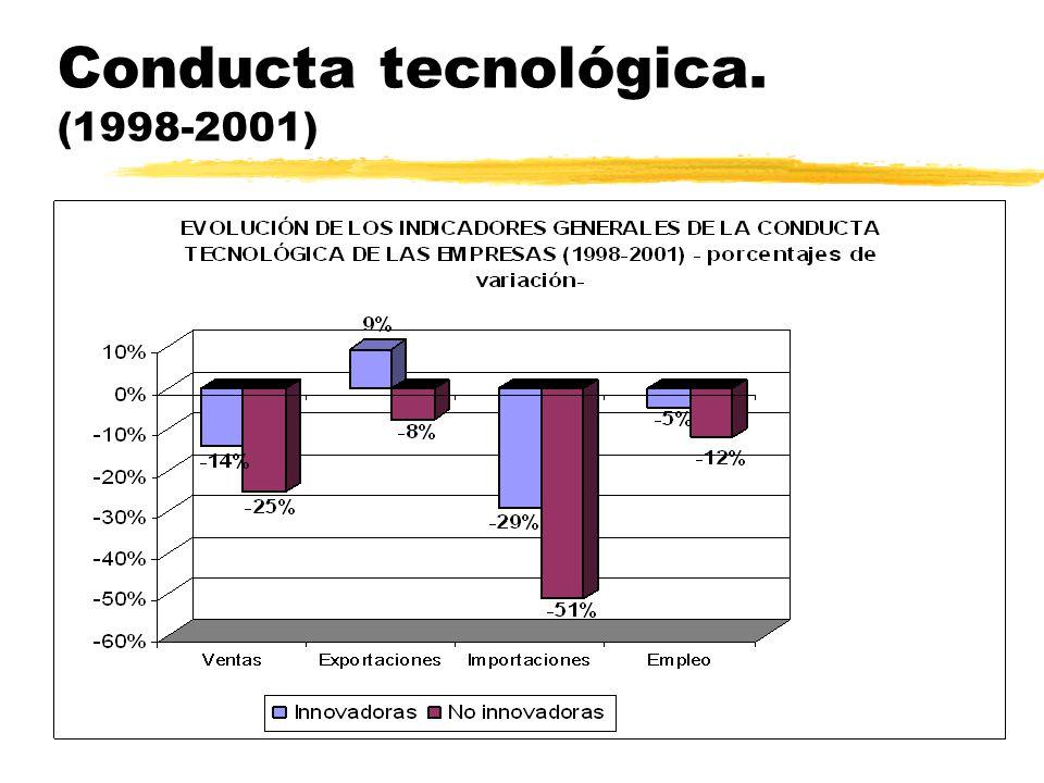 Conducta tecnológica. (1992-1996)