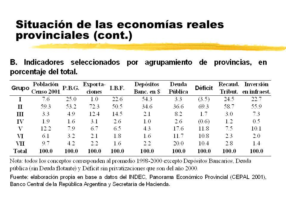 Situación de las economías reales provinciales
