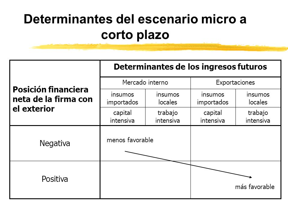 Determinantes del escenario sectorial mediano plazo menos favorable más favorable DomésticoImportado Origen de insumos L intensivoRRNN intensivo K int