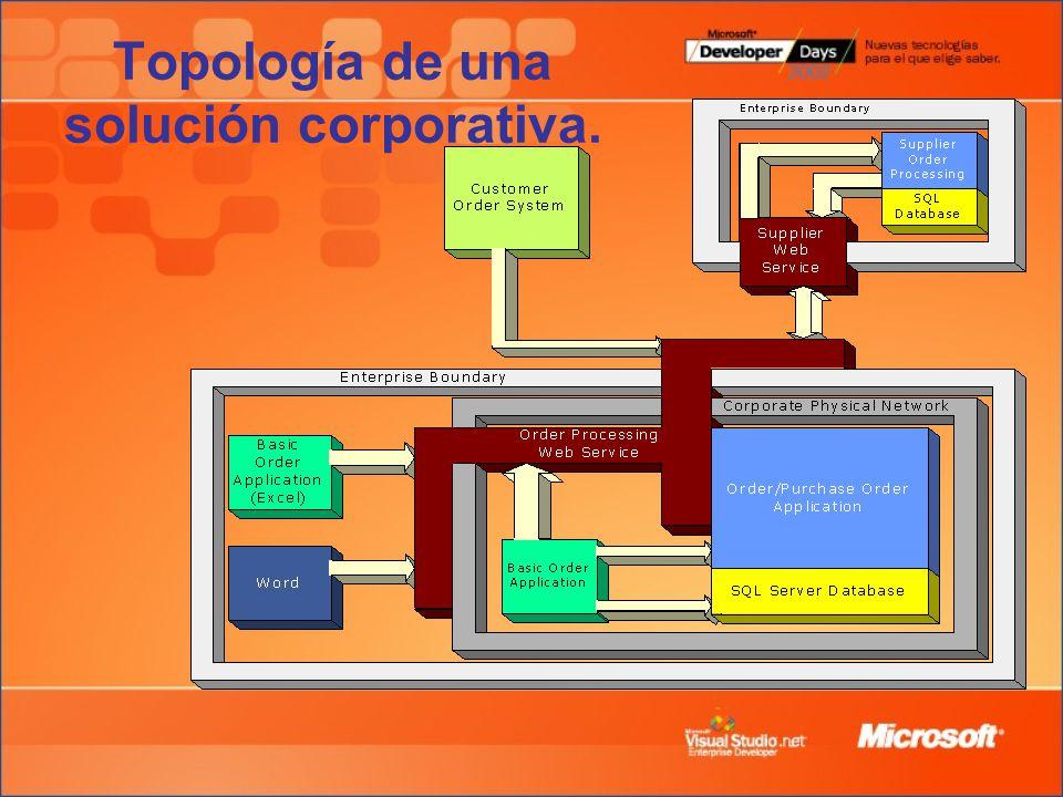 Topología de una solución corporativa.