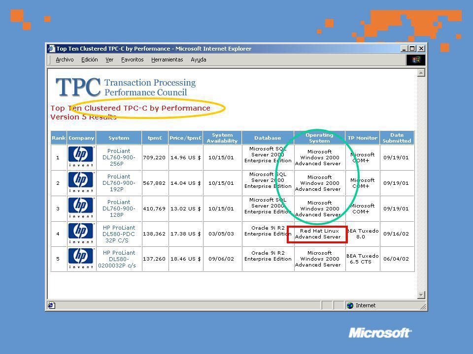 Caso BMW Objetivo –Contenido para fans –Area exclusiva para Sponsors, manejado por Marketing de WilliamsF1 –Area exclusiva para técnicos de soporte Solución –Acceso via PC, PDA, laptop o celular –Con Microsoft.NET Framework, Microsoft Visual Studio.NET and XML Web services.