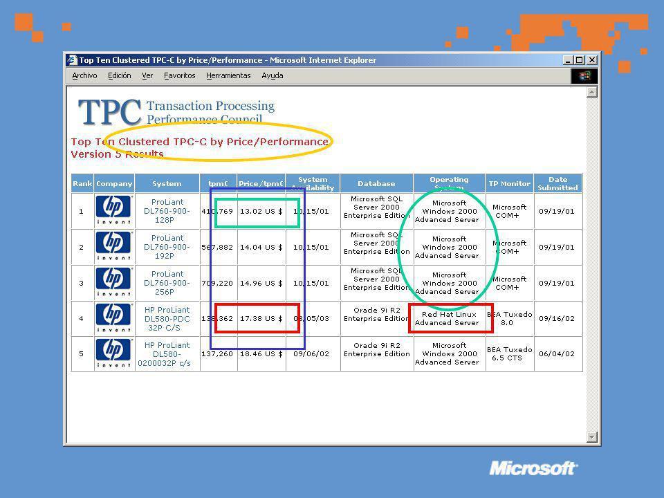 El desafío del costo El desafío del costo * U$S 600 U$S 15600 U$S 40000 Windows 2000 Server SQL Enteprise Editon * Segun lo publicado en los web sites respectivos de cada compañía www.microsoft.com y www.oracle.com Costo igual de hardware: U$S 20.000 Principal competidor: S.