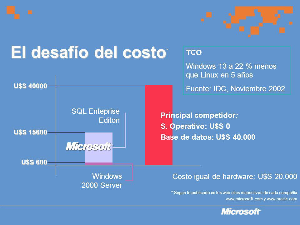 El desafío del costo El desafío del costo * U$S 600 U$S 15600 U$S 40000 Windows 2000 Server SQL Enteprise Editon * Segun lo publicado en los web sites