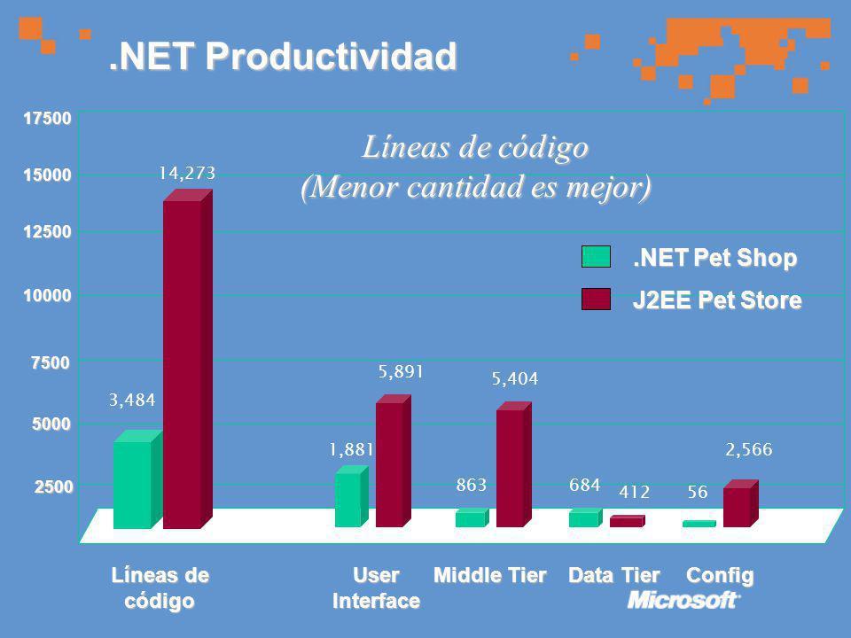15000 7500 10000 5000 2500 17500 12500.NET Productividad J2EE Pet Store Líneas de código (Menor cantidad es mejor) 3,484.NET Pet Shop 14,273 User Interface 1,881 5,891 Líneas de código Middle Tier 863 5,404 Data Tier 684 412 Config 56 2,566