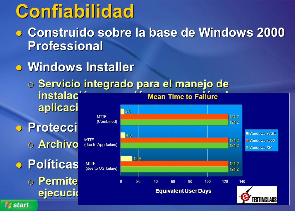 Confiabilidad Construido sobre la base de Windows 2000 Professional Construido sobre la base de Windows 2000 Professional Windows Installer Windows In