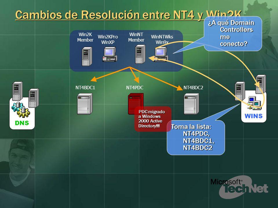 Cambios de Resolución entre NT4 y Win2K WINSDNS WinNT Member Win2KPro WinXP NT4PDCNT4BDC1NT4BDC2 Win2K Member WinNTWks Win9x ¿A qué Domain Controllers