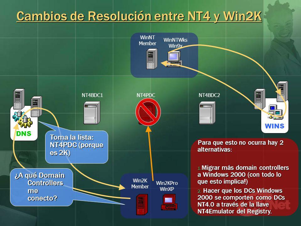 Cambios de Resolución entre NT4 y Win2K WINSDNS WinNT Member NT4PDCNT4BDC1NT4BDC2 WinNTWks Win9x Win2KPro WinXP Win2K Member ¿A qué Domain Controllers me conecto.